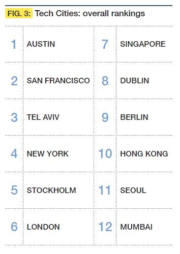 Tech Cities: overall rankings